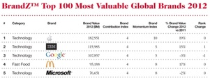 Apple ranked most valuable brand