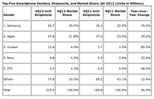 IDC: Huawei jumps to third in smartphone shipments