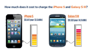 New iPhone only costs 41 cents per year to charge
