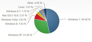 Windows 8.1 jumps to 1.72 percent market share