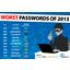 Password ei en�� maailman yleisin salasana
